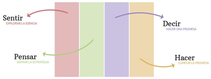 Las 4 áreas de la Coherencia de marca